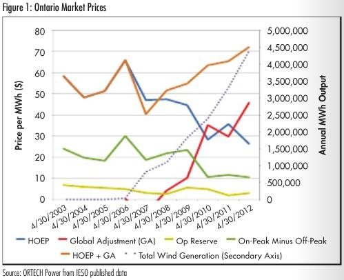 Figure 1: Ontario Market Prices 2003-2012