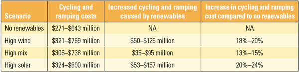 Table 2. Renewables increase cycling and ramping costs. Source: NREL