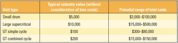 Table 3. Estimated cycling costs are often wrong. Costs provided in this table are per cycling event. Source: Steve Lefton, et al.