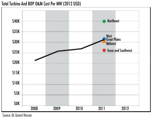 OM-cost-per-MW