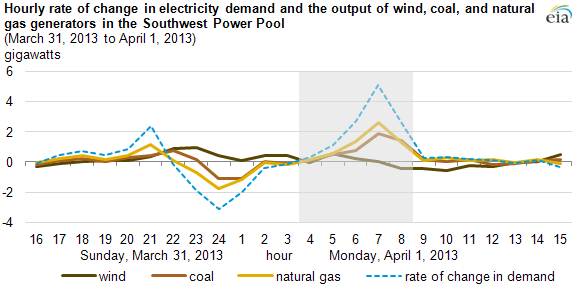 EIA power demand spike