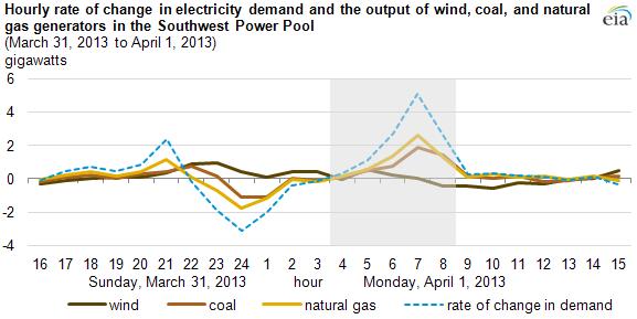 EIA power demand spike