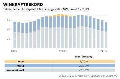 """Windstromwetter. Als der Orkan """"Xaver"""" über Deutschland zog, drehten sich 23.000 Windkraftanlagen in vollem Tempo und deckten mit fast 26 Gigawatt gut ein Drittel des deutschen Strombedarfs. Zwar haben die in Deutschland installierten Windanlagen eine Leistung von über 32 Gigawatt, aber wenn es zu heftig weht, drehen sich die Rotoren zum Selbstschutz aus dem Wind, sodass nicht die volle Leistung abgerufen werden kann. Die Solarenergie trug an diesem Tag fast nichts bei. Die Netzbetreiber müssen mit konventionellen Kraftwerken dem flatternden Ökostromaufkommen """"hinterherfahren"""", etwa indem sie ein Gaskraftwerk anwerfen, wenn die Böen einmal ausbleiben. Gerät wegen des Flatterstroms im Netz plötzlich die Frequenz von 50,2 Hertz aus dem Takt, schalten sich Umspannwerke zum Selbstschutz automatisch ab – Stromausfälle wären dann nicht ausgeschlossen. Infografik Die Welt"""