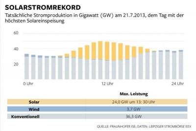 Die Lage im Sommer. So viel kann Fotovoltaik schon leisten, wenn die Sonne lacht: Am Mittag des 21. Juli waren von den mehr als 30 Gigawatt installierter Solarmodule in Deutschland gut 24 Gigawatt voll ausgelastet, zumindest für vier bis fünf Stunden. Da deckte Sonnenenergie fast schon die Hälfte des Strombedarfs, der an jenem Sonntag allerdings relativ gering war. Gegen 17 Uhr brach die Dämmerung herein und konventionelle Kraftwerke mussten die Arbeit übernehmen. An diesem Rekordtag der Solarenergie glänzte die Windenergie freilich durch Abwesenheit. Für das Ziel von 100 Prozent Ökostrom wären demnach der Aufbau von drei Kraftwerksparks nötig: Solaranlagen, die Deutschland in Zeiten der Windflaute versorgen, Windkraftanlagen, die Deutschland nachts und bei Dunkelheit und Nebel versorgen. Und Energiespeicher, die einspringen, wenn es nachts eine Windflaute gibt. Infografik Die Welt