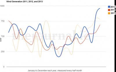 Irish wind generation each year, 2011-2013