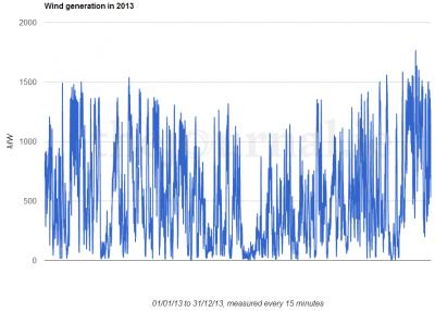 Irish wind generation in 2013