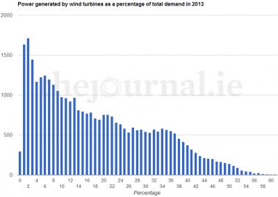 Irish wind - percentage of total demand