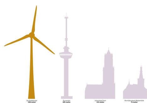 © de Volkskrant. De windmolen De Ambtenaar (links), vergeleken met de Euromast in Rotterdam, de Dom in Utrecht en de Bonifatiuskerk in Medemblik (van links naar rechts).