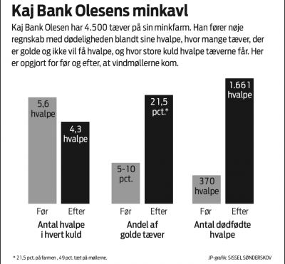 Kaj Olesen Bank keeps careful records. Here are the number of pups born to each female, the percentage of barren females, and the number of stillborn pups before and after the wind turbines started operating.