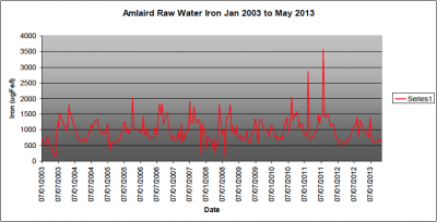 Amlaird Raw Water Iron 2003 to 2013