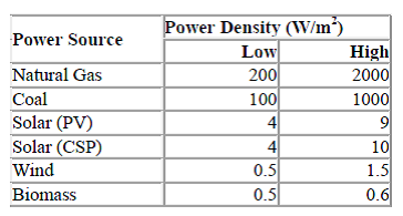 Smil-Power-Density-Estimates
